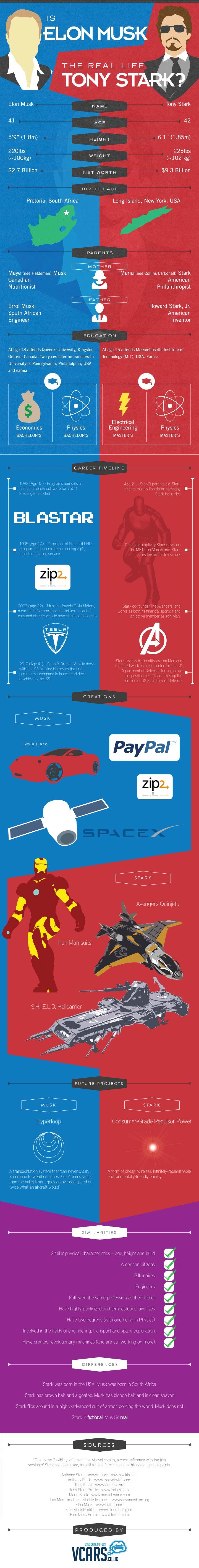 Is-Elon-Musk-The-Real-Life-Tony-Stark-Infographic-infographicsmania